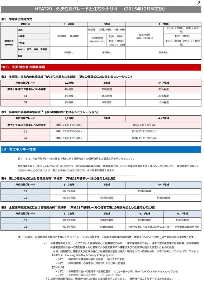 Heat20_g1g2_scenario_201512